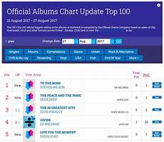 Uk Midweek Chart To The Bone Is No 1 In The Midweek Uk Album Charts