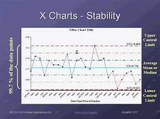 Statistical Process Control Charts Excel Add In Learn How To Create Control Charts And Analyze Process