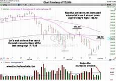 Nasdaq Etf Chart Market Analysis Qqq Nasdaq Etf Stock Chart Dated