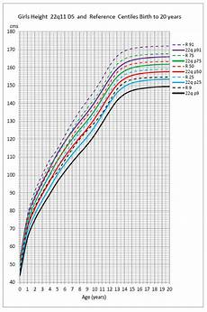 Growth Chart 13 Year Old Female Growth Charts 22q Org