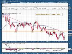 Corn Prices 2015 Chart Corn Prices Rally After Retesting 2014 Lows See It Market