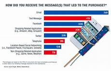 Exact Target Mobile Marketing Research You Need Now Charts Heidi Cohen