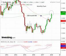 Euro To Dollar Chart 2018 Euro To Dollar Rate Forecast For The Week Ahead