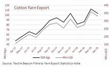 Cotton Yarn Price Chart India India Is Regaining Share In China S Cotton Yarn Imports