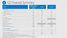 Microsoft Corporation Careers Microsoft Corporation 2018 Q2 Results Earnings Call