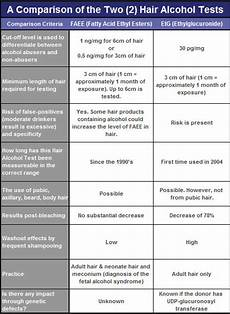 Etg Alcohol Chart Faqs About Abusecheck Hair Alcohol Abuse Testing