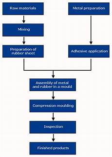 Processing Flow Chart Products Processing Flow Chart Seismic Rubber Bearings