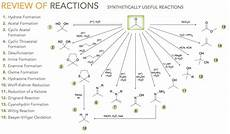 Organic Reactions Learning Reactions Fast Organic Chemistry Help