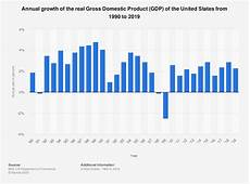 United States Gdp Chart By Year U S Real Gdp Growth By Year 1990 2015