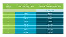 Va Dental Eligibility Chart New Medicaid Income Amounts Released