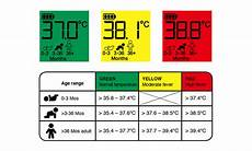 Baby Temperature Chart Fever Fever In Babies An Age Based Temperature Guide
