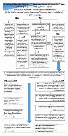 Idea Discipline Flow Chart Displaying Items By Tag Special Education Or Idea