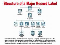 Major Record Labels Structure Of A Major Record Label