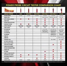 Power Probe Chart Power Probe 3s Kit Pp3s01as
