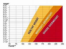 Average Weight To Height Chart Why Does The Military Have Specific Weight Requirements