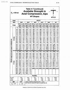 Steel Construction Manual 14th Edition Pdf Aisc Manual Of Steel Construction