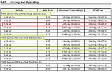 Chevy Silverado Towing Chart Silveradosierra Com 2014 Sierra Towing With 3 42