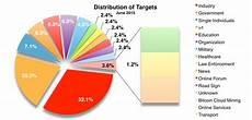 Statistics Chart June 2015 Cyber Attacks Statistics Hackmageddon