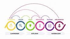 Design Thinking Wikipedia File Designthinking Png Wikimedia Commons