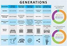 Generation Y Workforce Generations Download Free Vectors Clipart Graphics