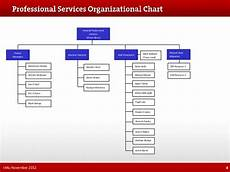 Professional Services Org Chart Terminalfour T44u 2012 Professional Services Development