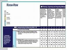Hay Chart Hay Group Reference Level Guide