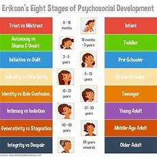 Erikson Stages Of Development Poster Erikson S Stages Of Psychosocial Development
