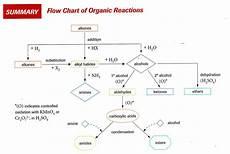Organic Reactions Unit 2 Organic Chemistry