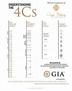 Diamond Clarity And Color Scale Diamond Scale Color Cut Clarity Google Search Charts