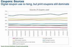 Coupon Chart Print Coupon Use Strong Despite Increase In Digital
