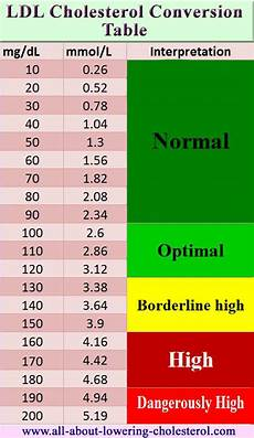 Cholesterol Levels Normal Range Chart Mmol L Ldl Cholesterol Calc How To Come Up With That