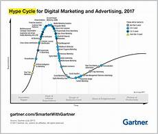 Gartner Chart Technology 5 Insights From Gartner Hype Cycle For Digital Marketing