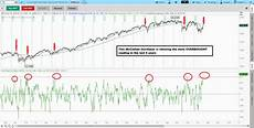 Tos Charts 2016 03 03 Tos Charts Fitzstock Charts