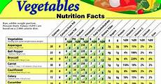 Nutrition Chart Green Vegetables And Their Nutritional Values Healthy Food