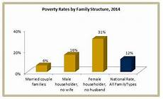 Family Structure How Does Family Structure Relate To Poverty Uc Davis