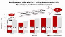 Honda Activa Achieves Remarkable Feat Of 1 50 Crore Sales