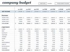 Budgets For Businesses Daily Operating Expense Budget Template Analysis Template
