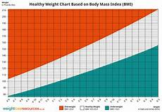 Healthy Weight Range Chart Healthy Weight Chart Showing Healthy Weight Weight Loss