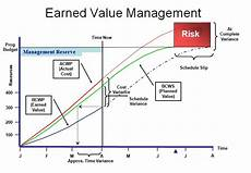 Earned Value Example Spreadsheet Earned Value Management Software Microsoft Excel