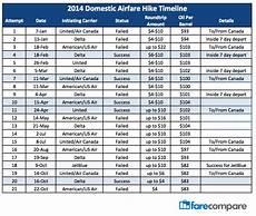 Delta Fare Class Chart First Airfare Hike Of 2015 Is A Success Farecompare