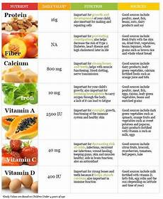 Vitamins And Their Sources Chart The Picture Shows The List Of Nutrients Their Daily