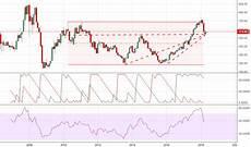 Tata Steel Share Price Today Chart Tatasteel Stock Price And Chart Tradingview