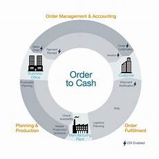 Order To Cash Order To Cash O2c Software With Integrated Sales Orders