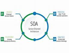 Service Oriented Person Definition What Is Service Oriented Architecture Software