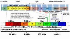 Spektrum Receiver Compatibility Chart Description Of Electromagnetic Spectrum Frequency Band 54