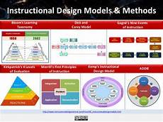 Instructional Design Models Id Models E Literate And Leveling Up