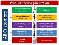 Customer Segmentation Importance Of Segmentation And How To Create One