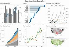 Dual Axis Chart In Tableau Tableau Tip Tuesday How To Create Dual Axis Charts