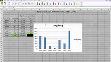 Charts And Graphs Excel Frequency Tables Column Graphs And Pie Charts In Excel