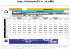 Covered Ca Income Chart Low Income Health Insurance In California Health For